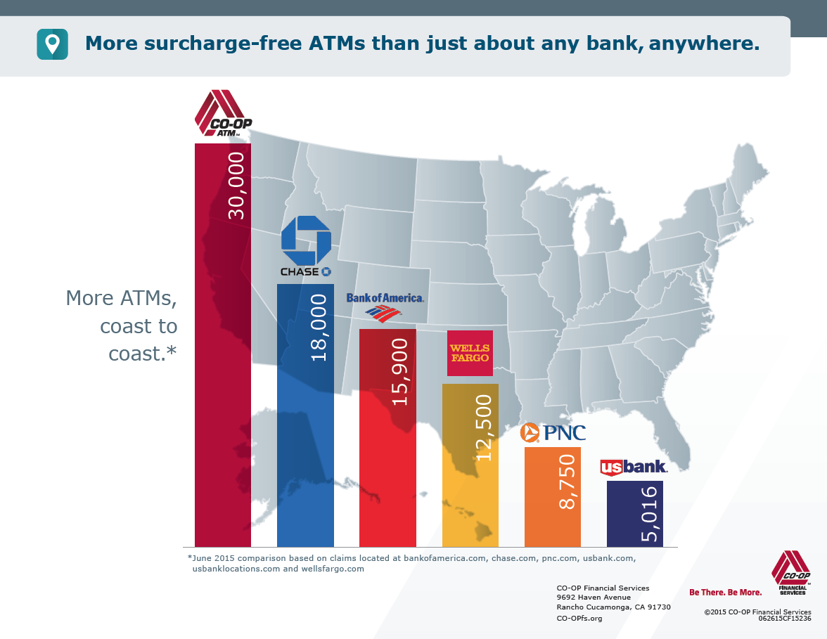 More co-op ATMs than just about any bank